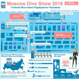 Moscow Dive Show 2018 in One Chart